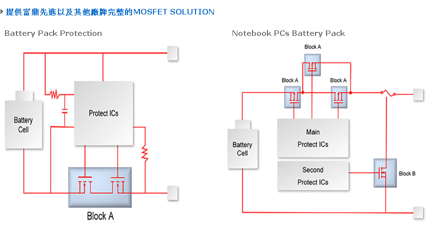 完整的AC to DC Solutions